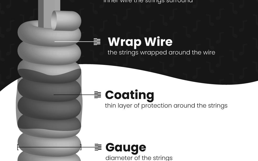 How Your Strings Work